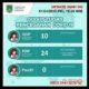 PDP Kabupaten Pasuruan Bertambah 8 Orang, Satgas Gencarkan Sosial Distance