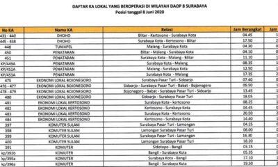 DAOPS 8 Surabaya, Aktifkan Perjalanan KA Penataran, Dhoho dan...